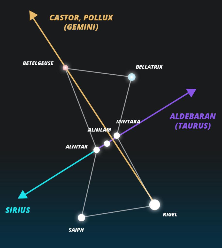 Orion Navigation
