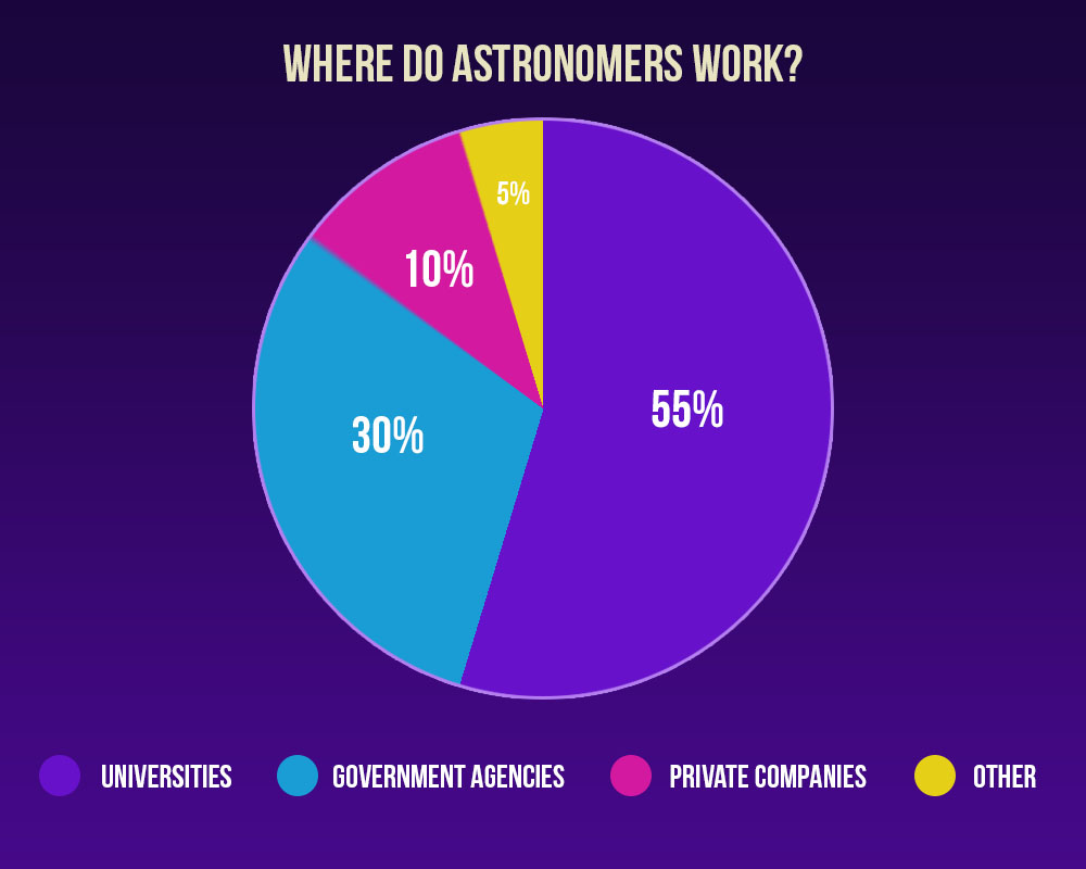 Distribution of places where astronomers work