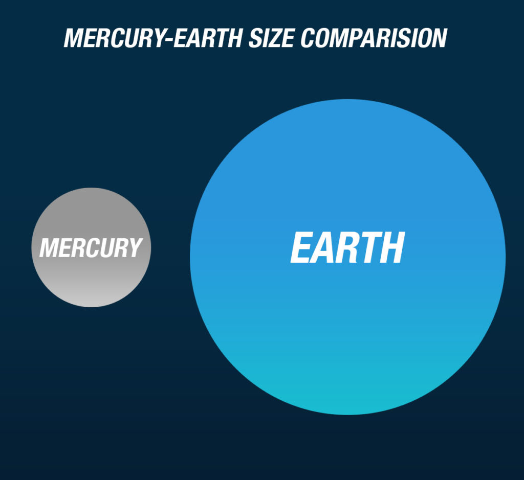 Mercury size comparison