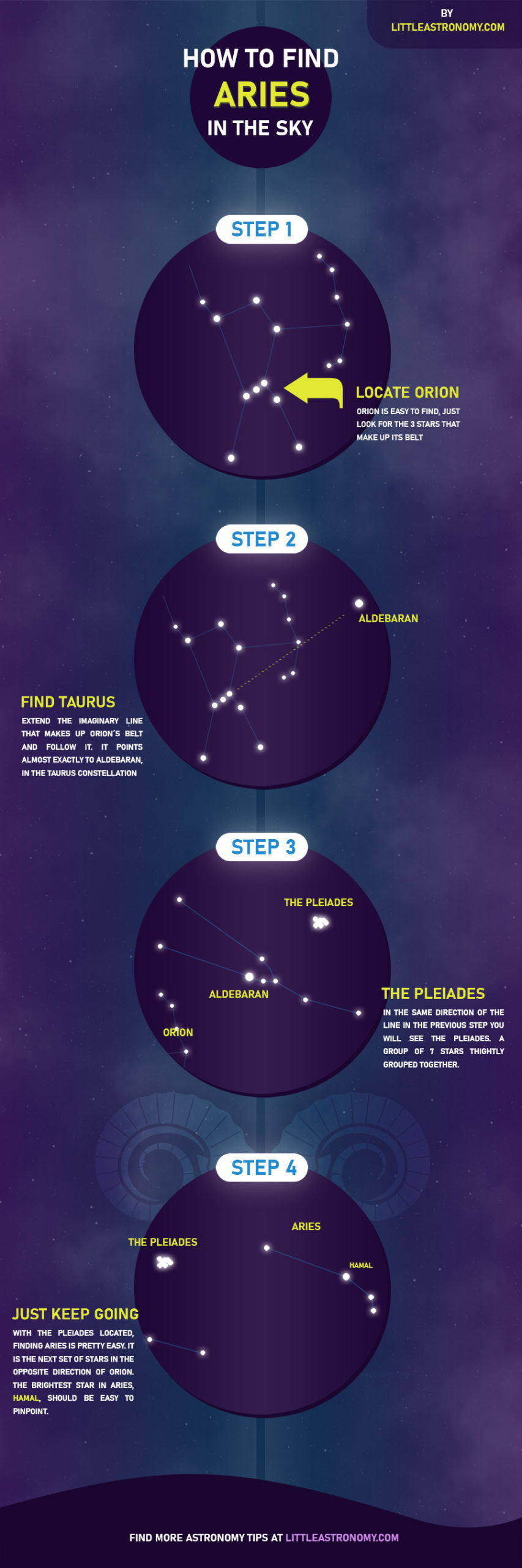 How to find Aries constellation