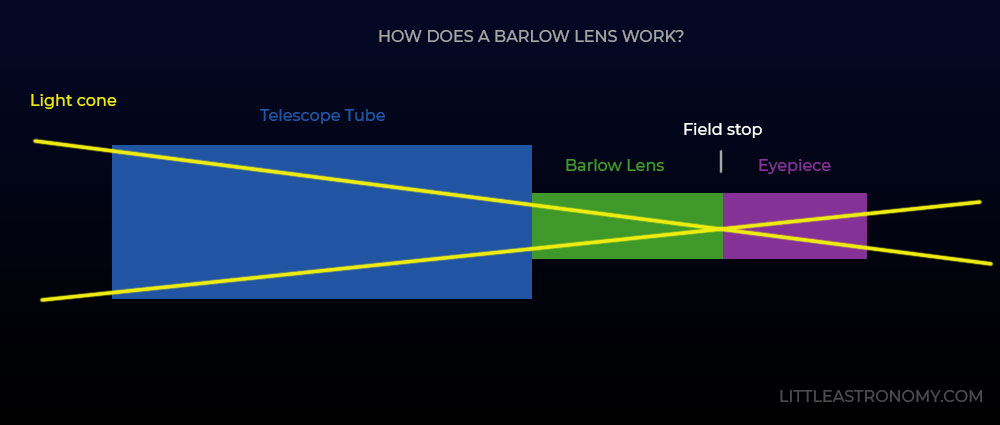 How does a Barlow lens work