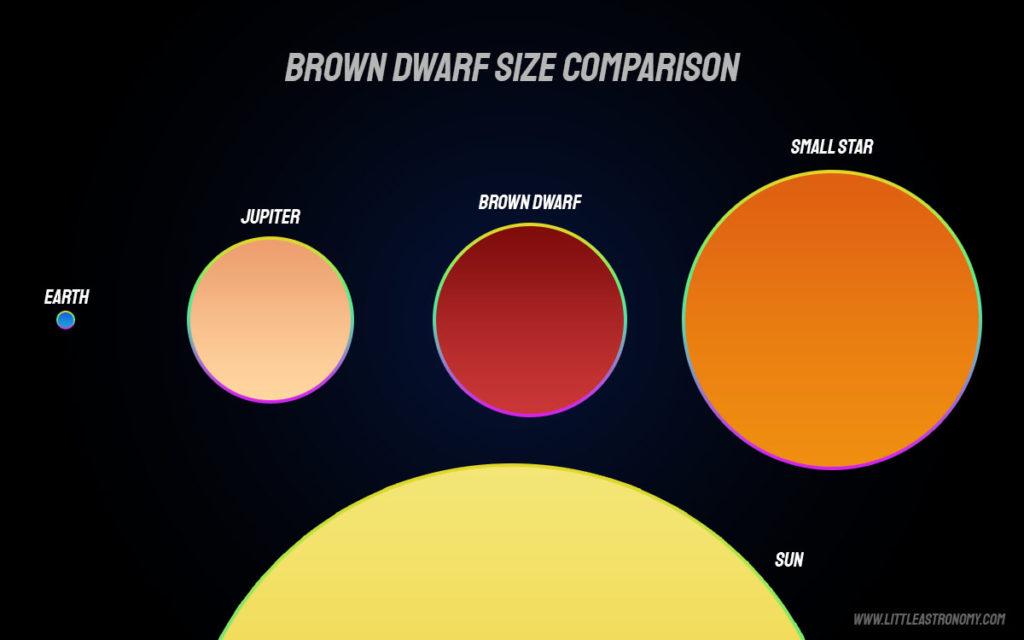 Brown dwarf size comparison