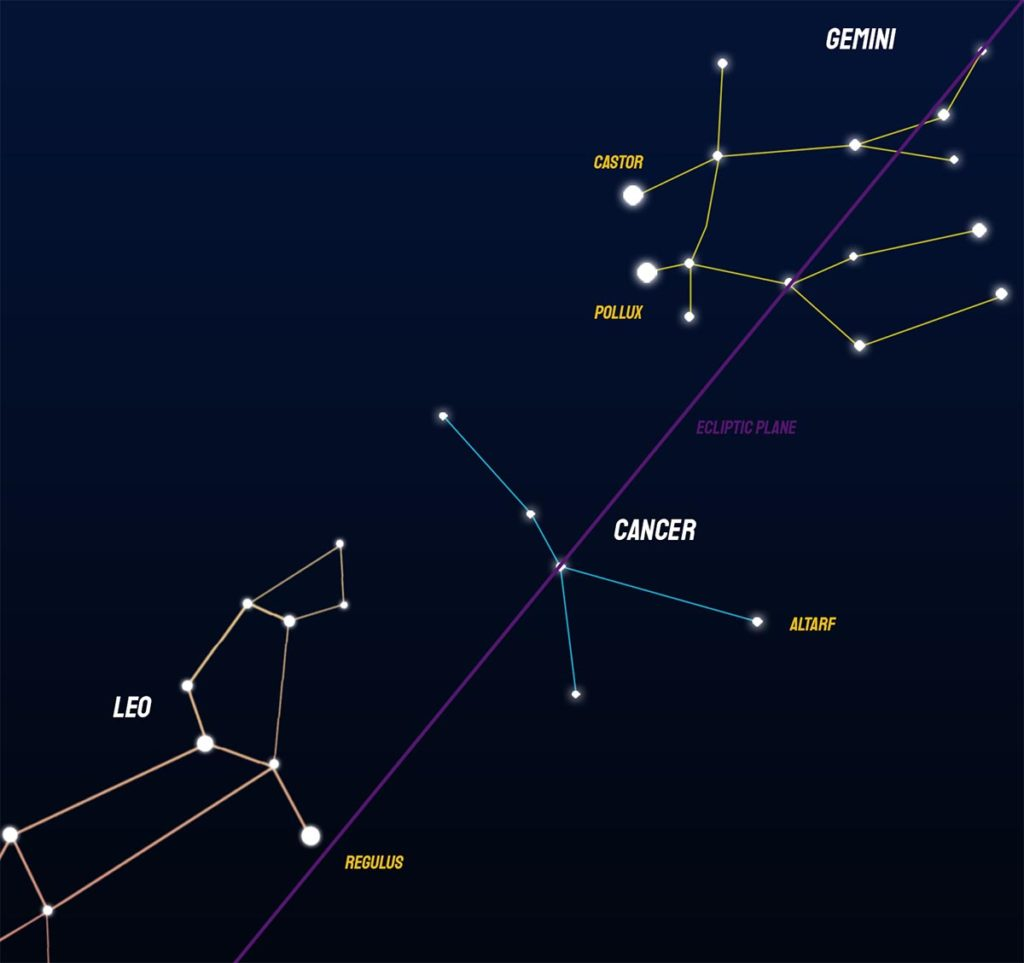 How to find the Cancer constellation