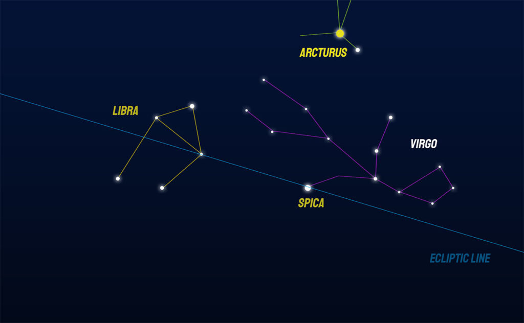 How to finde the Libra constellation