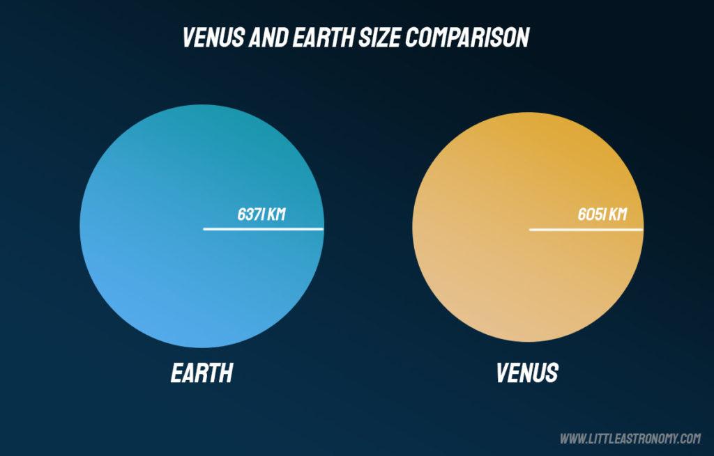 Venus and Earth size comparison
