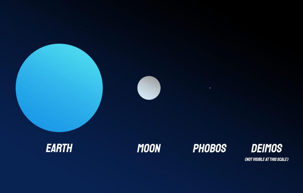 Moon, Phobos and Deimos size comparison